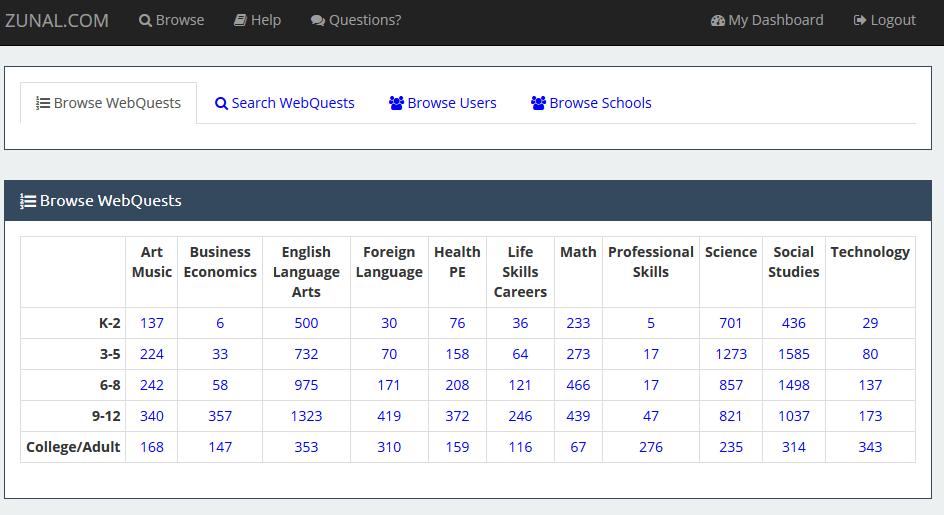 Überischt eines Webquests auf Zunal